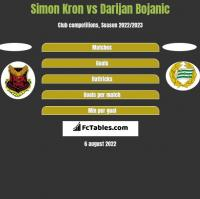 Simon Kron vs Darijan Bojanic h2h player stats
