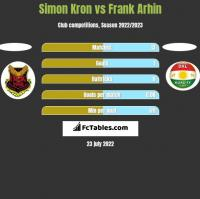 Simon Kron vs Frank Arhin h2h player stats