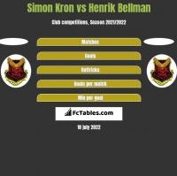 Simon Kron vs Henrik Bellman h2h player stats