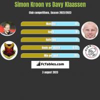 Simon Kroon vs Davy Klaassen h2h player stats