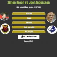 Simon Kroon vs Joel Andersson h2h player stats