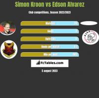 Simon Kroon vs Edson Alvarez h2h player stats