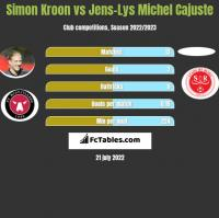 Simon Kroon vs Jens-Lys Michel Cajuste h2h player stats