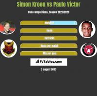 Simon Kroon vs Paulo Victor h2h player stats