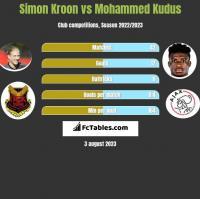 Simon Kroon vs Mohammed Kudus h2h player stats