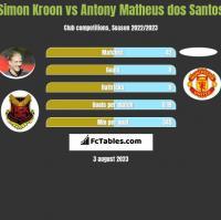 Simon Kroon vs Antony Matheus dos Santos h2h player stats
