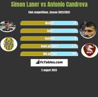 Simon Laner vs Antonio Candreva h2h player stats