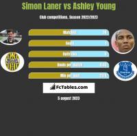 Simon Laner vs Ashley Young h2h player stats