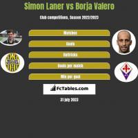 Simon Laner vs Borja Valero h2h player stats