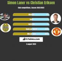 Simon Laner vs Christian Eriksen h2h player stats