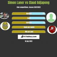 Simon Laner vs Claud Adjapong h2h player stats