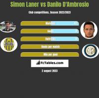 Simon Laner vs Danilo D'Ambrosio h2h player stats