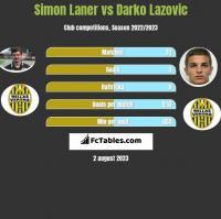 Simon Laner vs Darko Lazovic h2h player stats