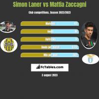 Simon Laner vs Mattia Zaccagni h2h player stats