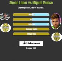 Simon Laner vs Miguel Veloso h2h player stats