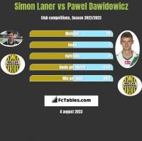 Simon Laner vs Pawel Dawidowicz h2h player stats