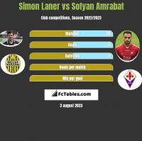 Simon Laner vs Sofyan Amrabat h2h player stats