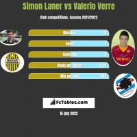 Simon Laner vs Valerio Verre h2h player stats
