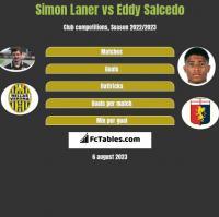 Simon Laner vs Eddy Salcedo h2h player stats
