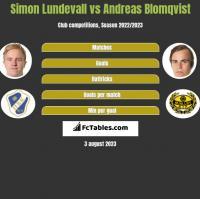 Simon Lundevall vs Andreas Blomqvist h2h player stats