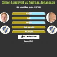 Simon Lundevall vs Andreas Johansson h2h player stats