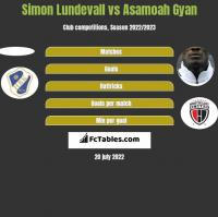 Simon Lundevall vs Asamoah Gyan h2h player stats