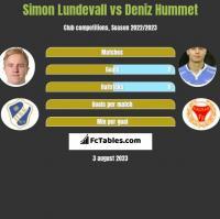 Simon Lundevall vs Deniz Hummet h2h player stats