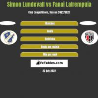 Simon Lundevall vs Fanai Lalrempuia h2h player stats