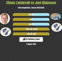 Simon Lundevall vs Joel Allansson h2h player stats