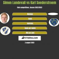 Simon Lundevall vs Karl Soederstroem h2h player stats