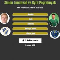 Simon Lundevall vs Kyril Pogrebnyak h2h player stats