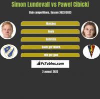 Simon Lundevall vs Pawel Cibicki h2h player stats
