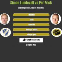 Simon Lundevall vs Per Frick h2h player stats