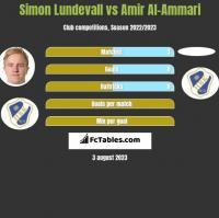 Simon Lundevall vs Amir Al-Ammari h2h player stats
