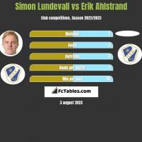 Simon Lundevall vs Erik Ahlstrand h2h player stats
