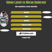 Simon Lynch vs Kieran Anderson h2h player stats