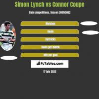 Simon Lynch vs Connor Coupe h2h player stats