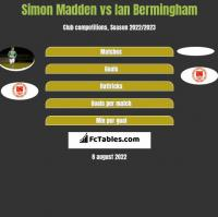 Simon Madden vs Ian Bermingham h2h player stats