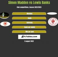 Simon Madden vs Lewis Banks h2h player stats