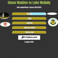 Simon Madden vs Luke McNally h2h player stats