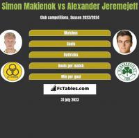 Simon Makienok vs Alexander Jeremejeff h2h player stats