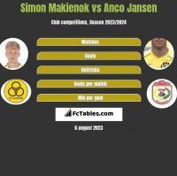 Simon Makienok vs Anco Jansen h2h player stats
