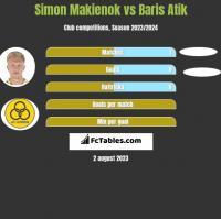Simon Makienok vs Baris Atik h2h player stats
