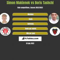 Simon Makienok vs Boris Tashchi h2h player stats