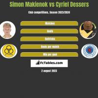 Simon Makienok vs Cyriel Dessers h2h player stats