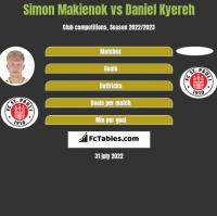 Simon Makienok vs Daniel Kyereh h2h player stats
