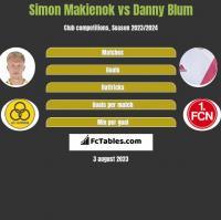 Simon Makienok vs Danny Blum h2h player stats