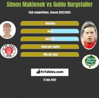 Simon Makienok vs Guido Burgstaller h2h player stats