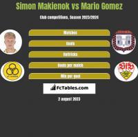 Simon Makienok vs Mario Gomez h2h player stats