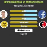 Simon Makienok vs Michael Chacon h2h player stats